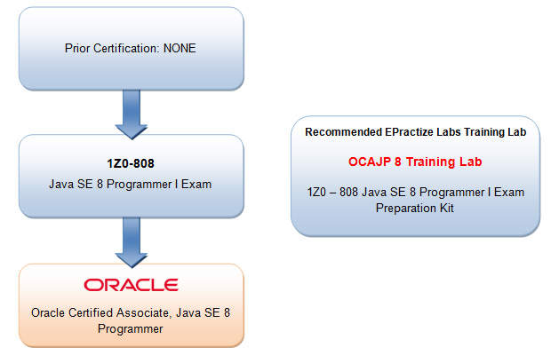 Oracle Certified Associate Java SE 8 Programmer preparation