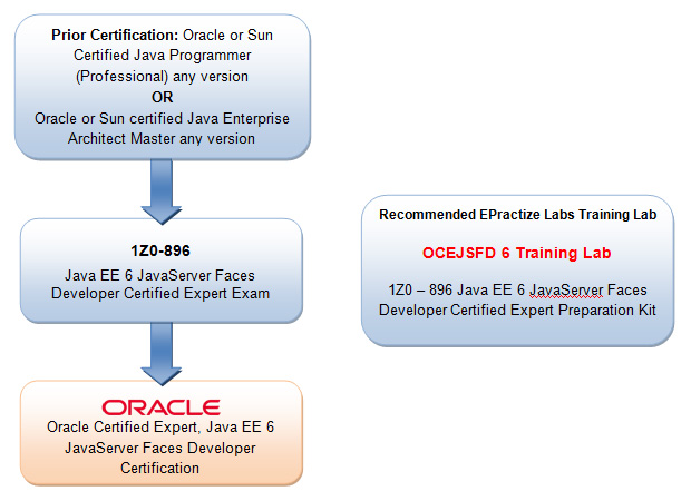 Oracle Certified Expert, Java EE 6 JavaServer Faces Developer Preparation