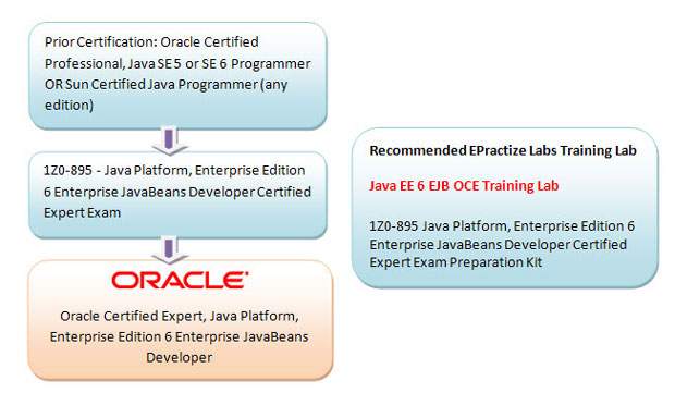 Oracle Certified Expert, Java Platform, Enterprise Edition 6 Enterprise JavaBeans Developer Preparation Article