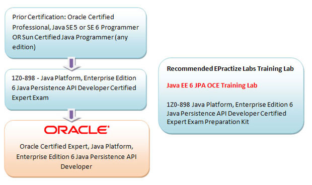 Oracle Certified Expert, Java Platform, Enterprise Edition 6 Java Persistence API Developer Preparation Article