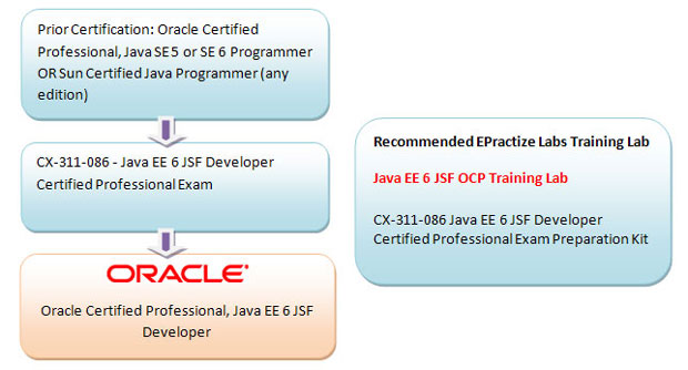 Oracle Certified Professional, Java Platform, Enterprise Edition 6 JavaServer Faces Developer Preparation Article