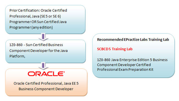 Oracle Certified Professional, Java EE 5 Business Component Developer Preparation Article