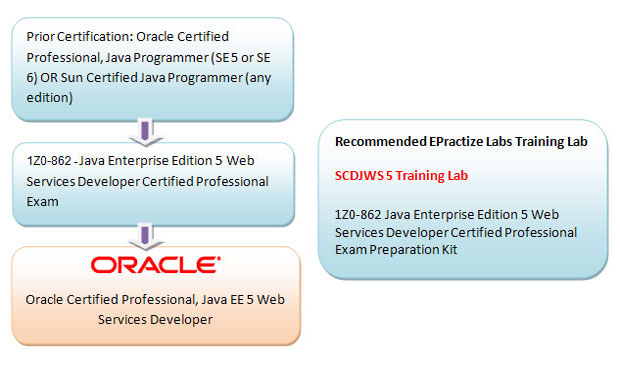 Oracle Certified Professional, Java EE 5 Web Services Developer Preparation Article