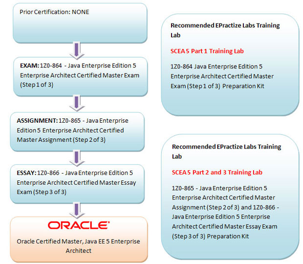 Oracle Certified Master, Java EE 5 Enterprise Architect Preparation Article