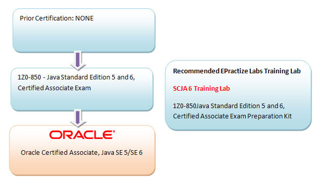 Oracle Certified Associate, Java SE 5/SE 6 Preparation Article