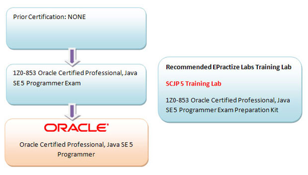 Oracle Certified Professional, Java SE 5 Programmer Preparation Article