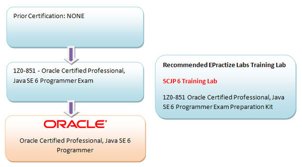 Oracle Certified Professional, Java SE 6 Programmer Preparation Article