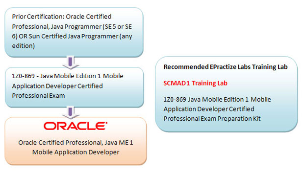 Oracle Certified Professional, Java ME 1 Mobile Application Developer Preparation Article