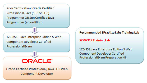 Oracle Certified Professional, Java EE 5 Web Component Developer Preparation Article