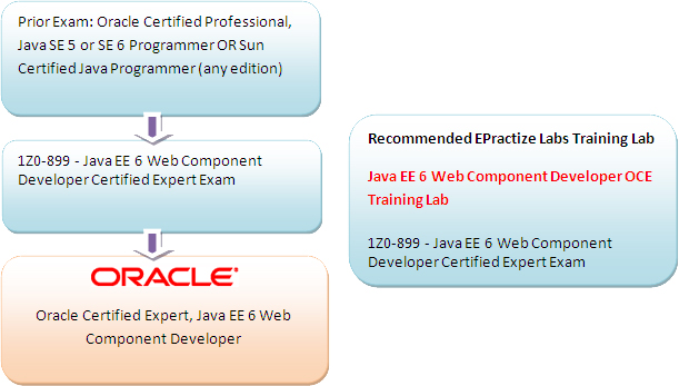 Oracle Certified Expert, Java EE 6 Web Component Developer Preparation Article