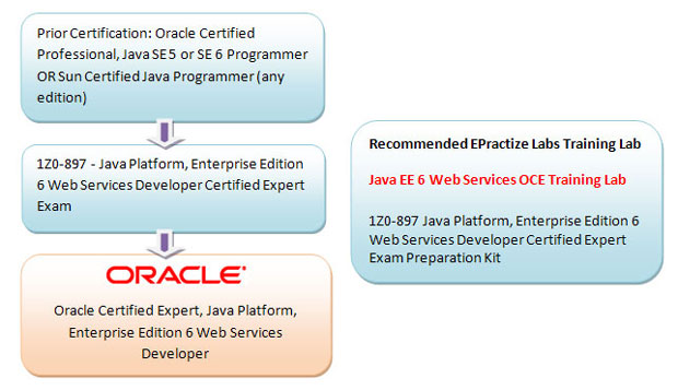 Oracle Certified Expert, Java Platform, Enterprise Edition 6 Web Services Developer Preparation Article