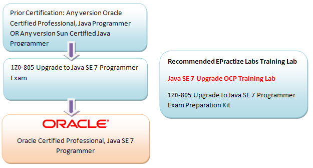 Java SE 7 OCP Upgrade Exam