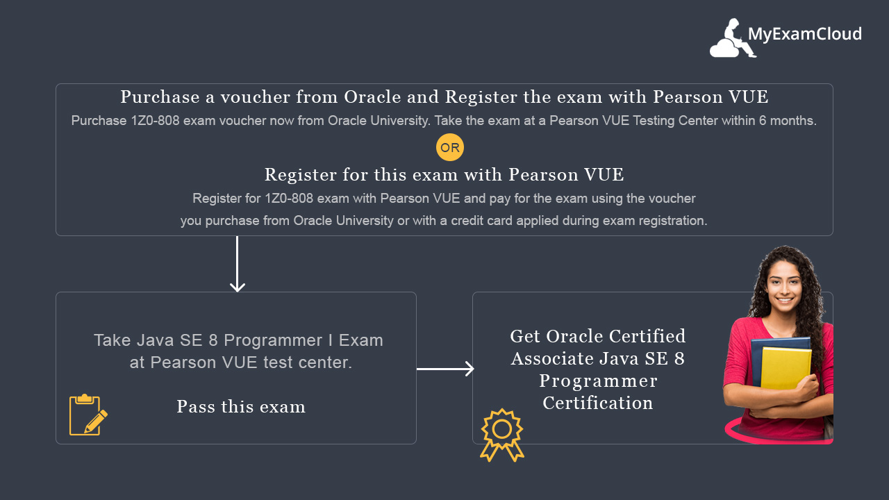 OCAJP 8 Practice Tests:Java SE 8 Programmer I Exam [1Z0-808] Simulator
