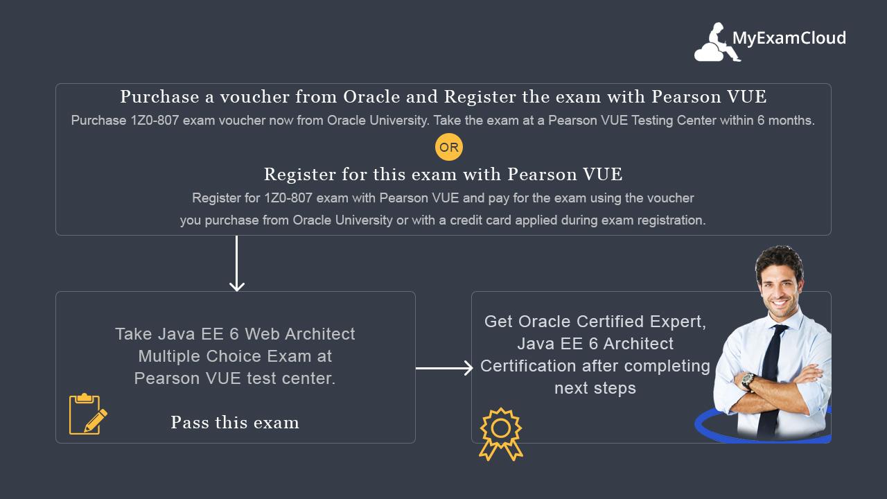 Ocmjea Practice Tests Ocm Java Ee 6 Architect Certification 1z0