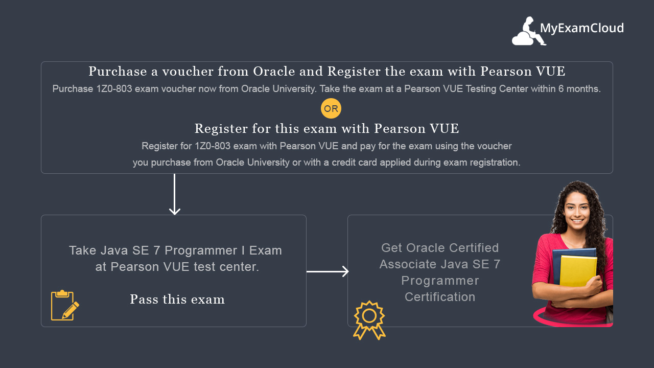 Ocajp 7 Java Se 7 Programmer I Exam 1z0 803 Practice Tests Simulator