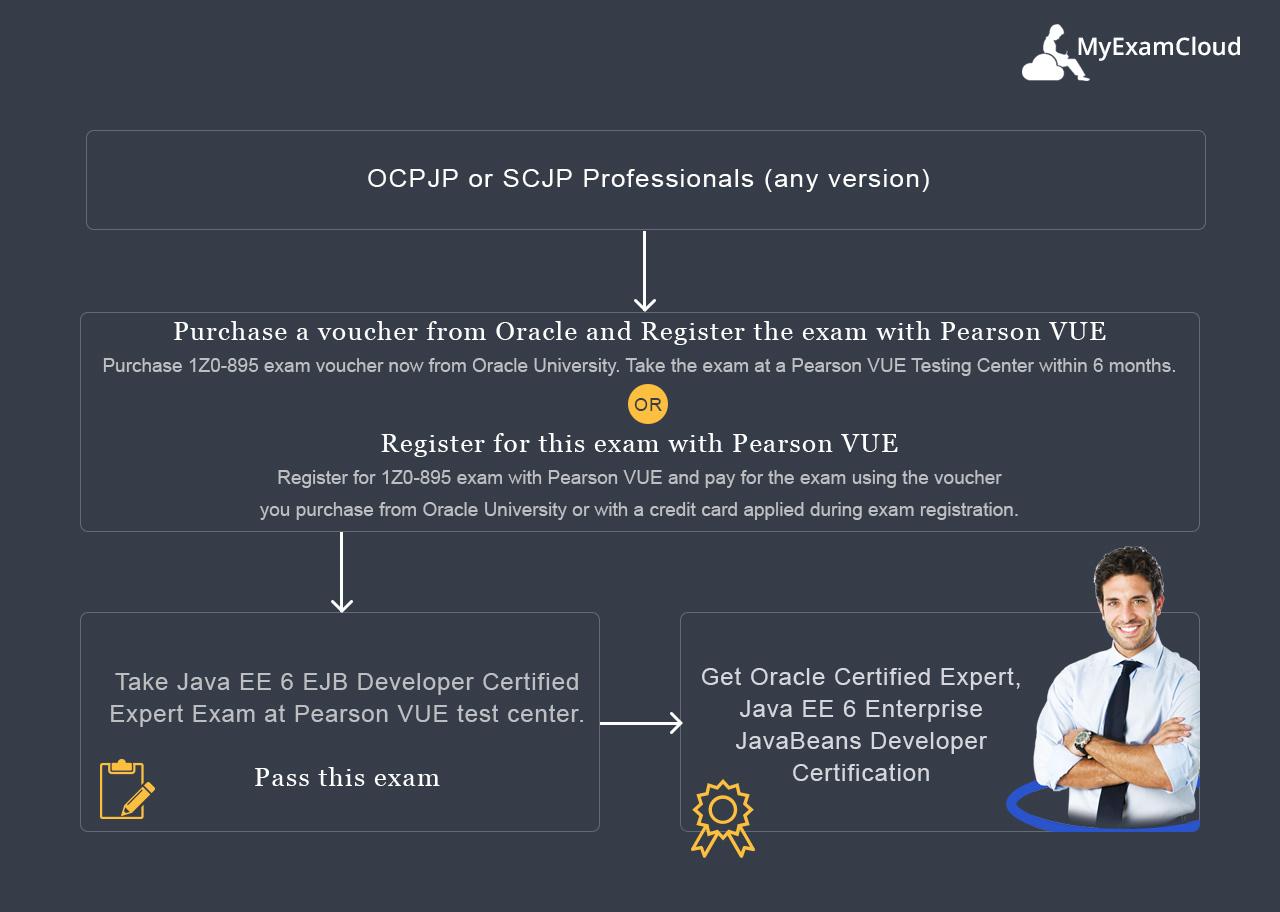 Oceejbd 6 practice tests java ee 6 ejb developer exam 1z0 895 oracle certified expert java ee 6 enterprise javabeans developer certification path baditri Images