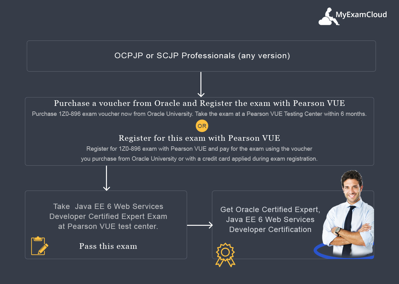 Ocejwsd 6 practice tests java ee 6 web services developer exam oracle certified expert java ee 6 web services developer certification path xflitez Image collections