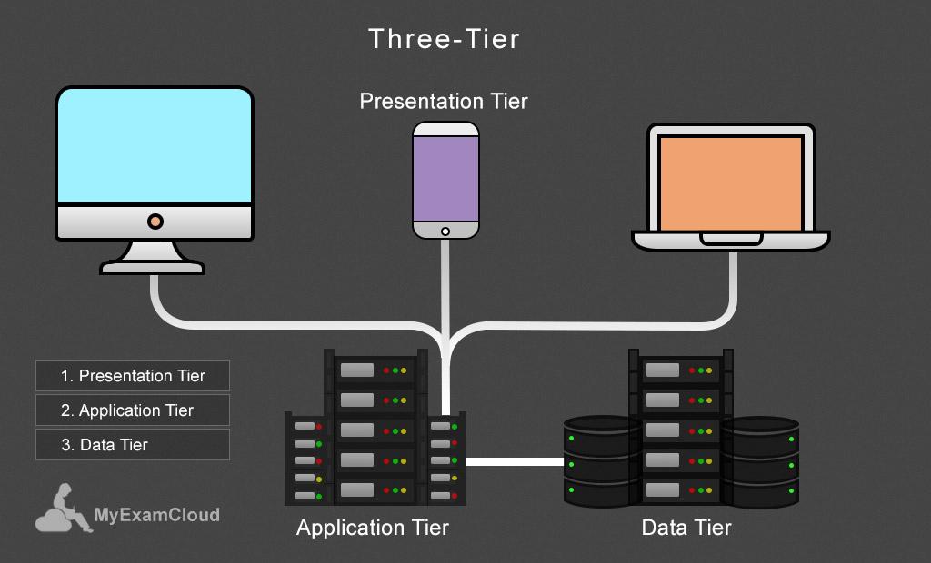 Three-Tier-model