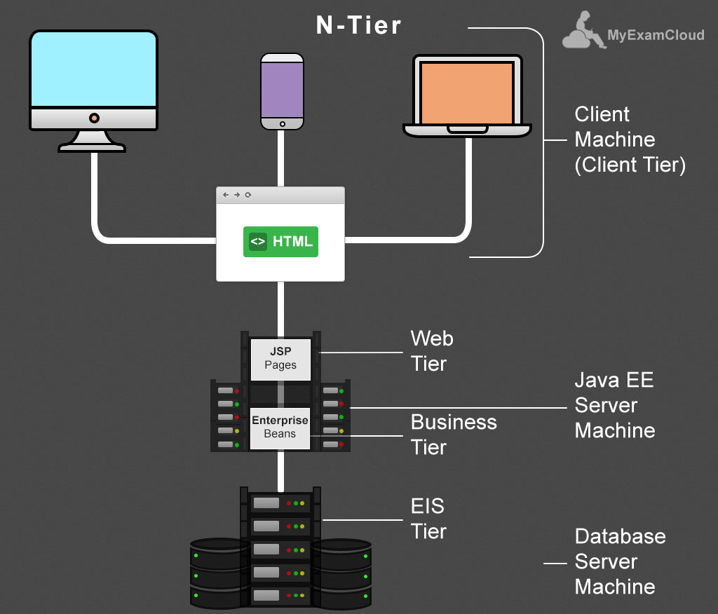 Introduction to ejb component in java ee architecture by for N tier architecture in java