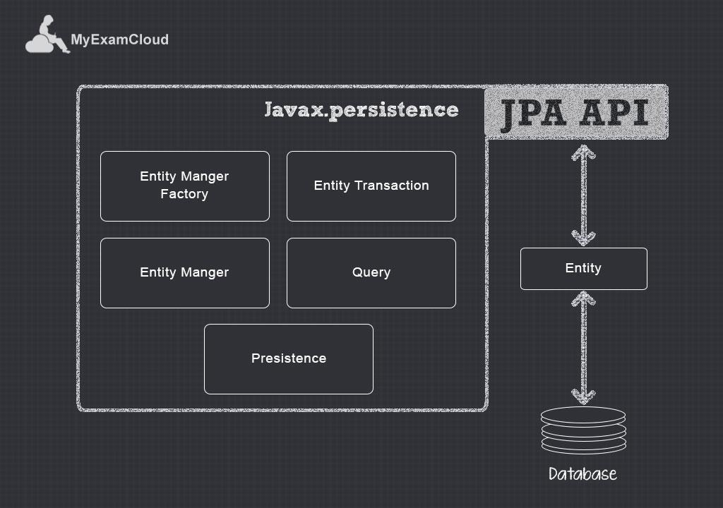 Java-Persistence-API